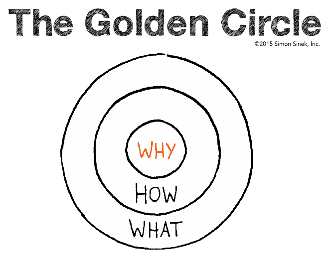 Il Golden Circle