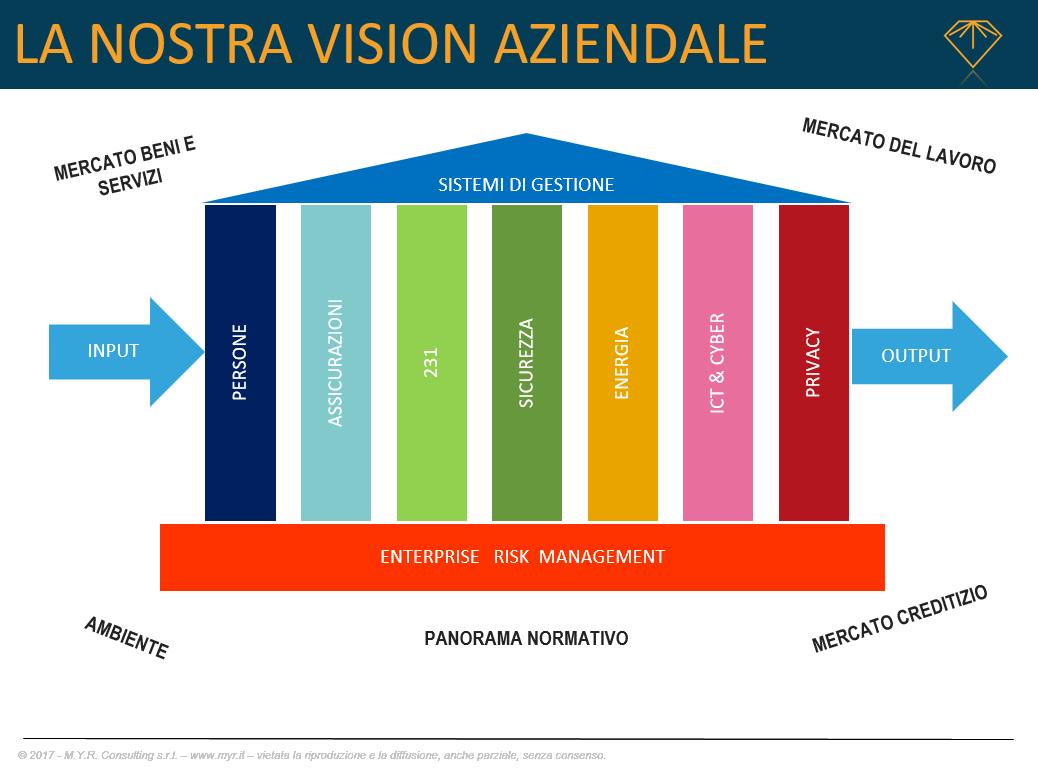 La vision aziendale